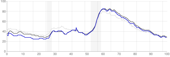 Atlanta, Georgia monthly unemployment rate chart